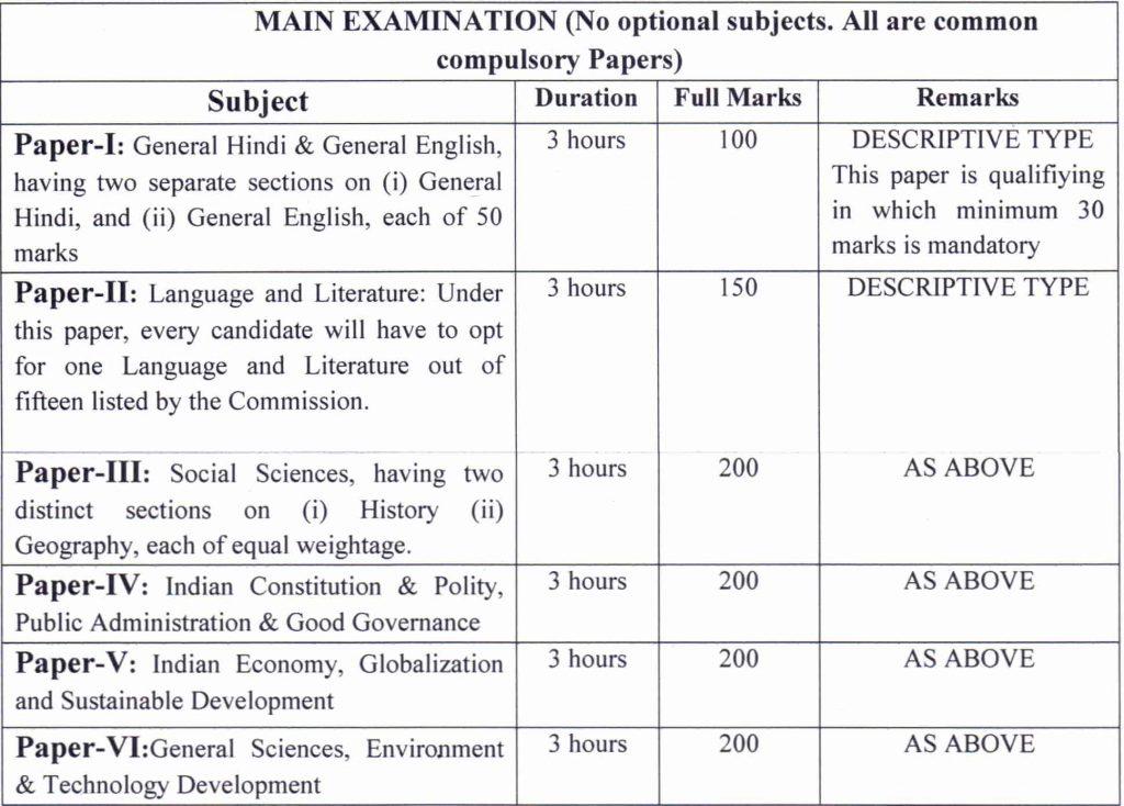 SDM-main-exam-subjects